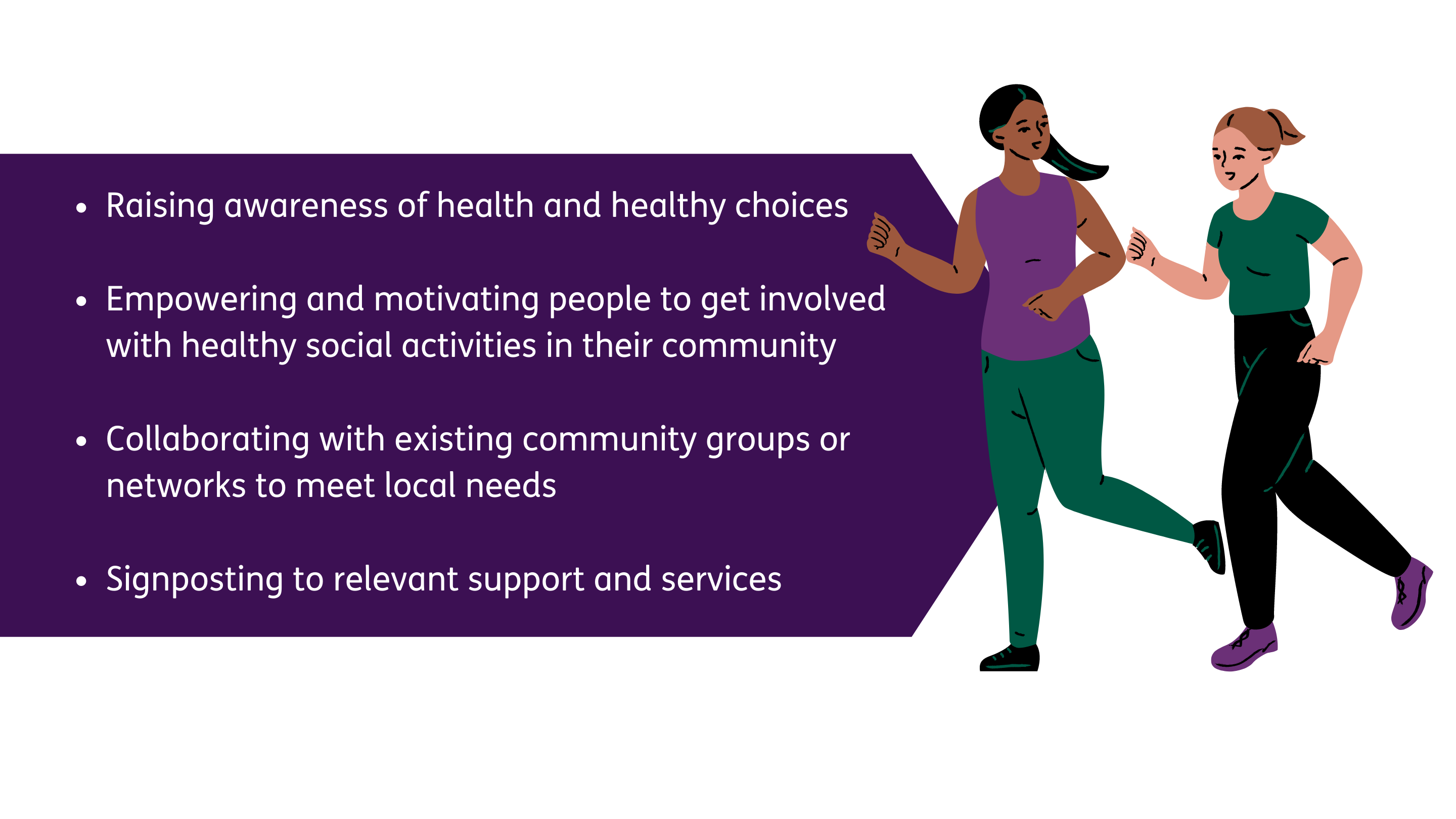 Raising awareness of health and healthy choices Empowering and motivating people to get involved with healthy social activities in their community Collaborating with existing community groups or networks to meet local needs Signposting to relevant support and services